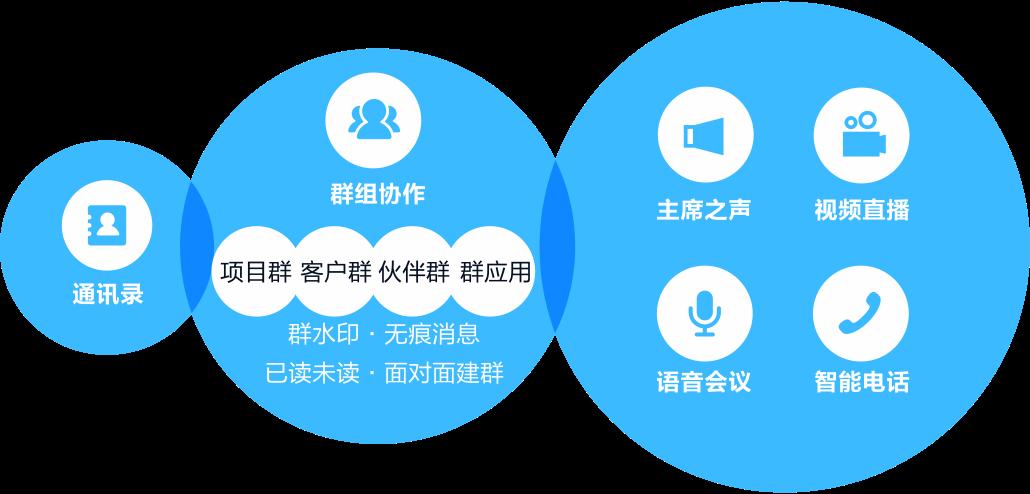 社交沟通平台