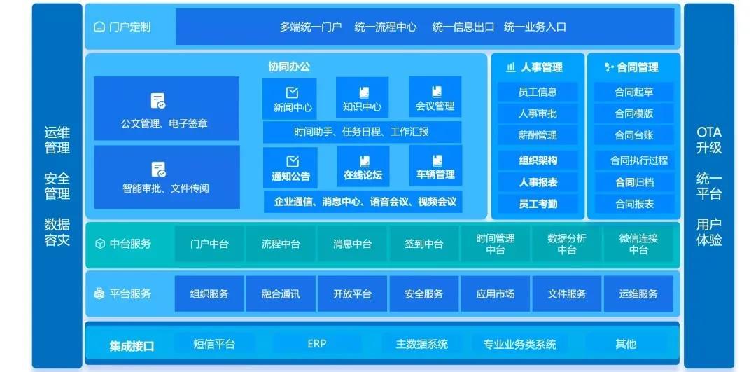 信息化框架图